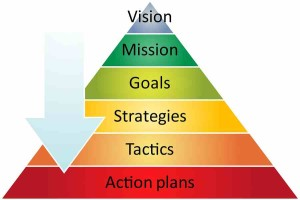 Strategy Pyramid Management