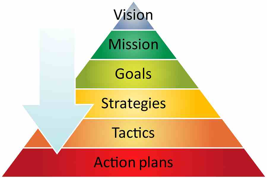 the different strategies used to market to the bottom of the pyramid The term 'bottom of the pyramid' was coined by ck prahalad in 2005 in his work, the fortune at the bottom of the pyramid  it refers to the concept of influencing the lives of poor population of the world through the managerial initiatives and business practices of multinational companies.