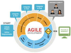 Virtuous cycle of Agile development and delivery