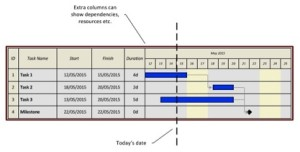 A fragment of a gantt chart