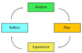 Illustration of the Kolb learning cycle