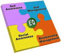 Emotional Quotient showing the 4 measures; self awareness, self management, social awareness & relationship management