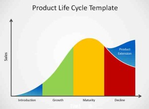 An illustraion of a typical product life cycle curve; introduction, growth, maturity & decline