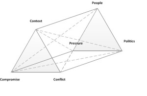 Double pyramin shape showing the 6 non-functional soft skills