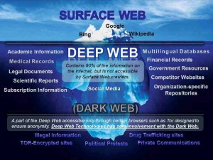 Infographic showing the deep and dark webs under the surface