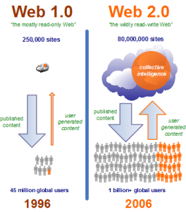 Infographic comparing web 1.0 & web 2.0