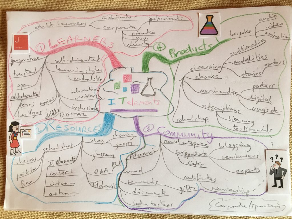 Mind map for the IT elementary school