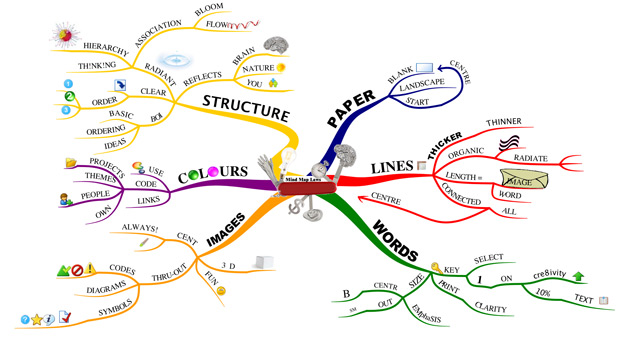Mind mapping overview