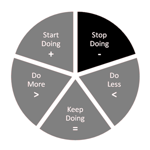 A retrospective wheel, a tool for improving Agile team performance