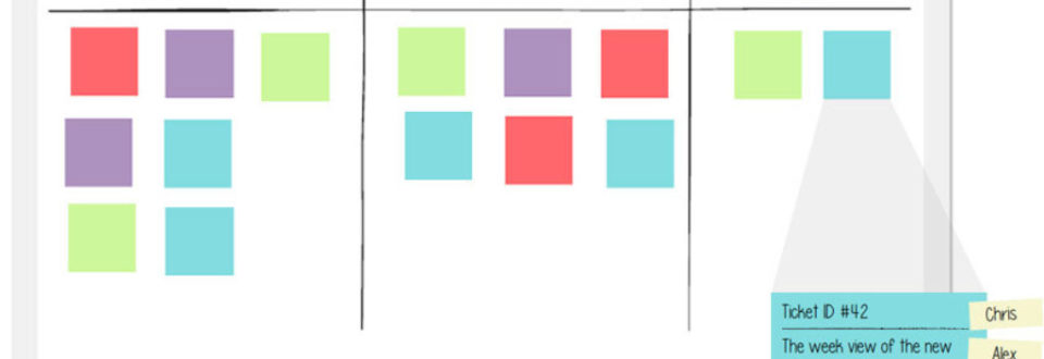 A typically Kanban-style board, from LeanKit